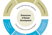UNDP: Albania climbs 10 steps in human development