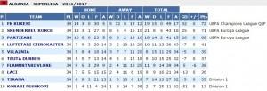 Superliga ranking