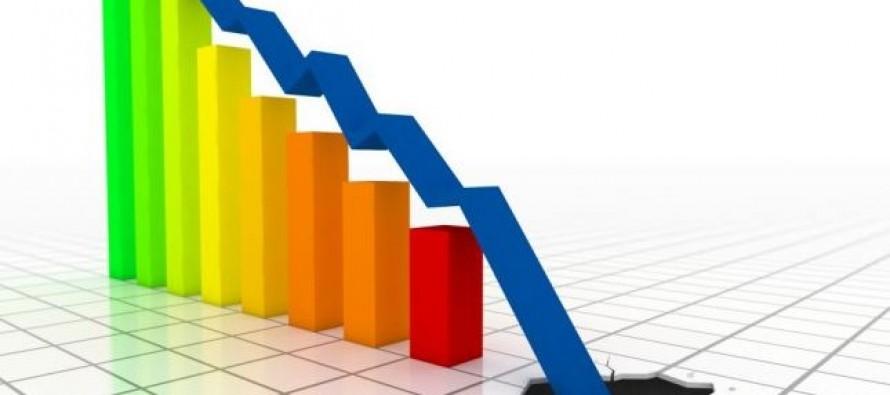 Albanian economy, the budget revenue drop by 2,5 percent