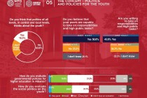 Only 17 percent of Albanian youth trusts parliament, study finds