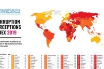 """Transparency International: """"WB fight against corruption did not improve during 2019"""""""